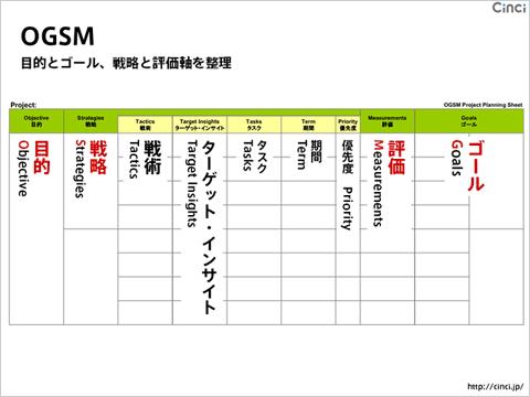 OGSM マーケティングフレームワーク