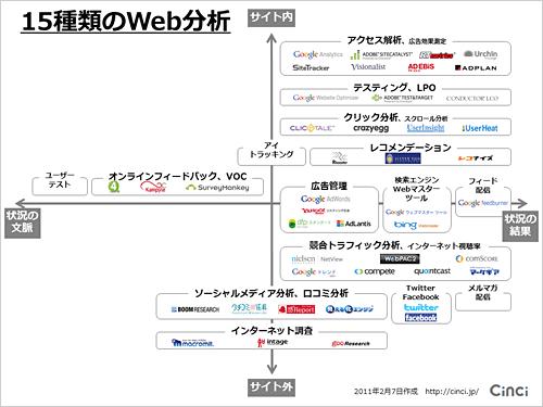 15種類のWeb分析