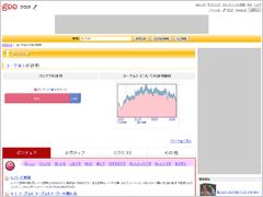 gooブログ 評判分析