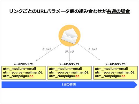 リンクごとのURLパラメータ値の組み合わせが共通の場合の図解