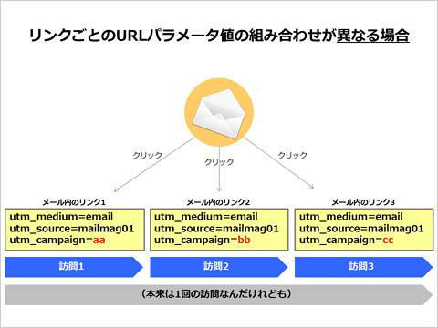 リンクごとのURLパラメータ値の組み合わせが異なる場合の図解