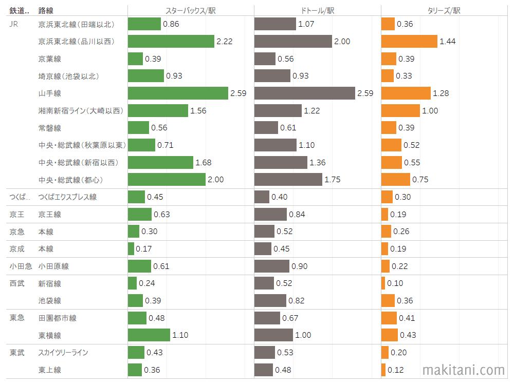 首都圏の主要路線別の「駅前店舗数/駅数」